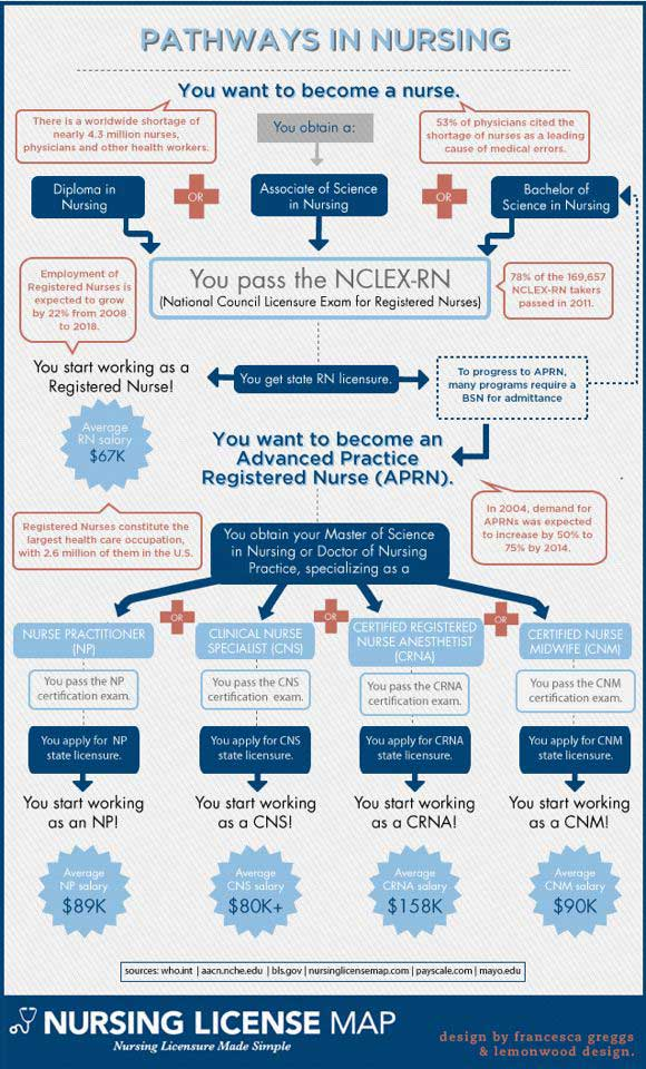 how to pass nclex rn exam in 75 questions