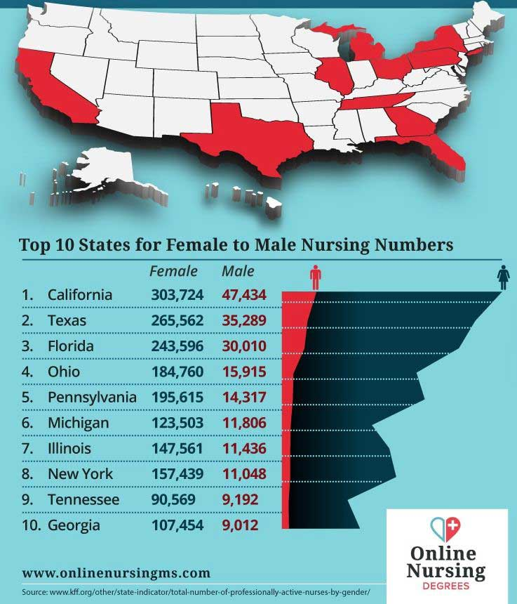 Male Nurses statistics in USA